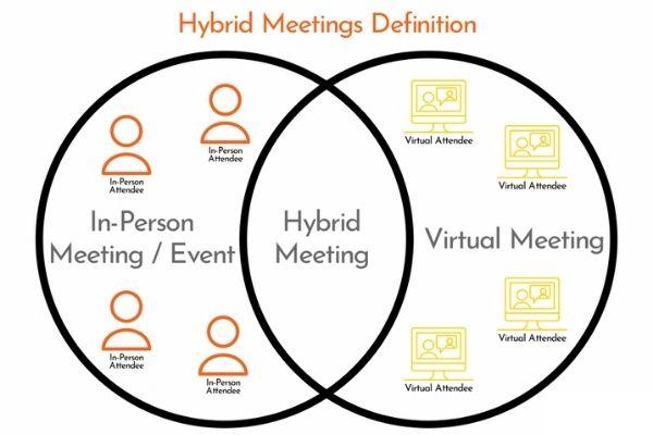 Định nghĩa Hybrid Meeting